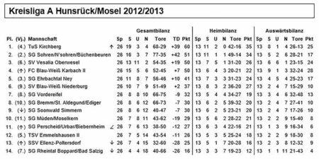 Tabelle Kreisliga A Hunsrück/Mosel 2012/2013