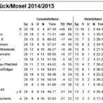 Tabelle Kreisliga A 2014/2015